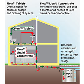 Flow!<sup>™</sup> Bio-Maintenance Drain Cleaner & Septic Maintenance