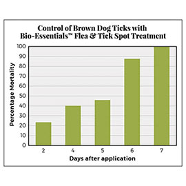 Bio-Essentials<sup>™</sup>  Flea and Tick Spot Treatment for Dogs