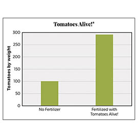 Tomatoes Alive!<sup>™</sup> Tomato Fertilizer