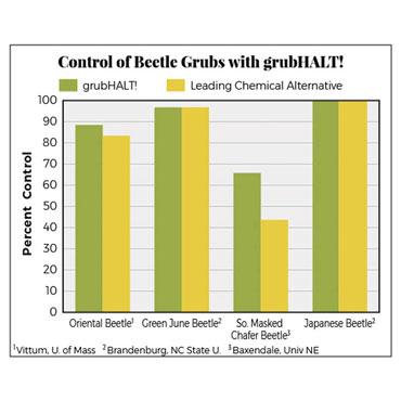 grubHALT!<sup>®</sup> Bt For Lawn Grub Control