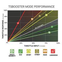 Ram Cummins Throttle Sensitivity Booster