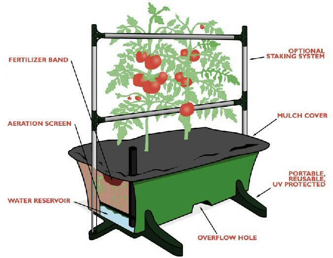 Earthbox Container Garden Diagram Of Features