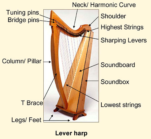 Sylvia woods harp center parts of a harp for Irish mail cart plans