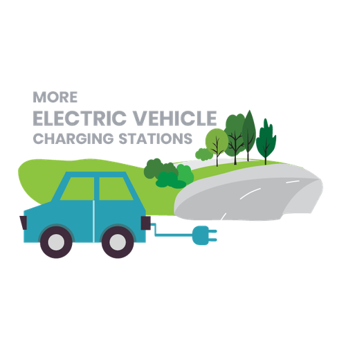 Installing more public electric vehicle (EV) charging stations