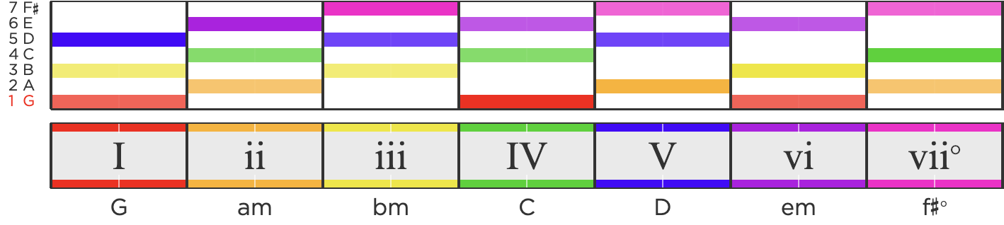 A list of the 7 basic chords in music, I, ii, iii, IV, V, vi, and vii with colored rectangles above them representing the stable notes in each chord