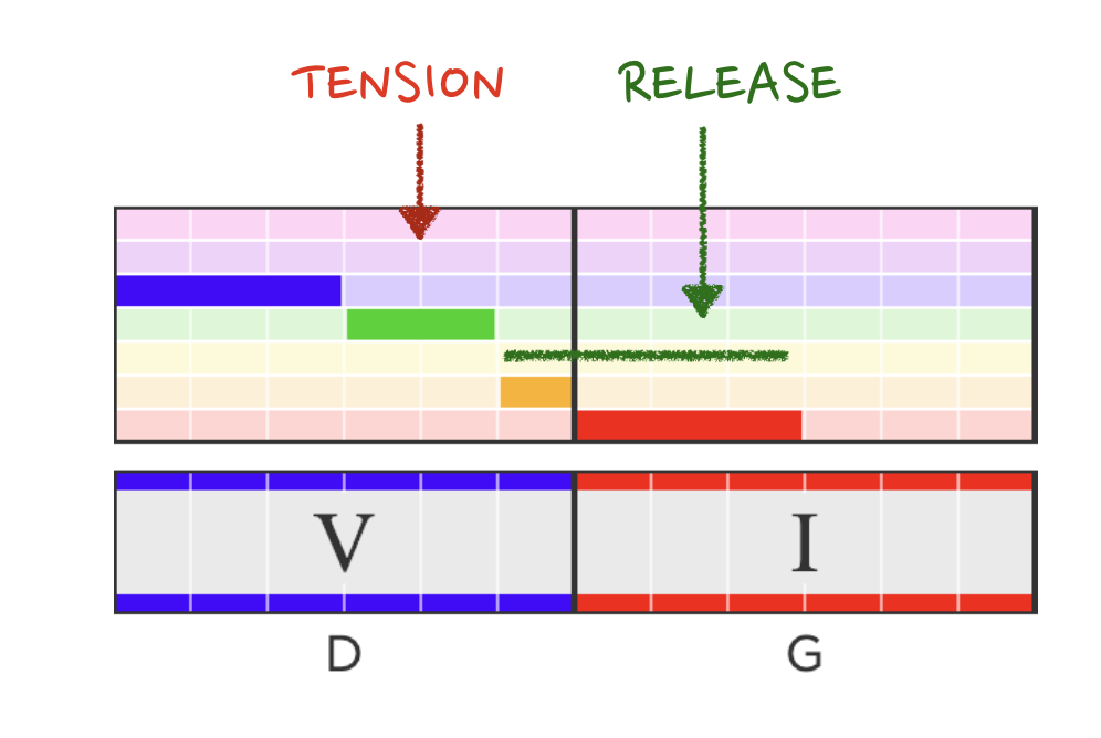 Labeling the the tension and release in the cadence between measures 3 and 4.