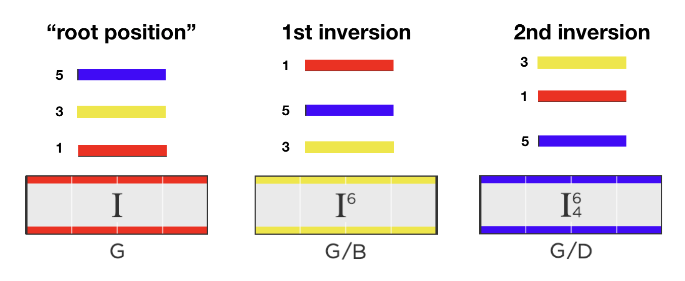 Three inversions of the I chord in G Major showing which chord tones are on the bass of each inversion
