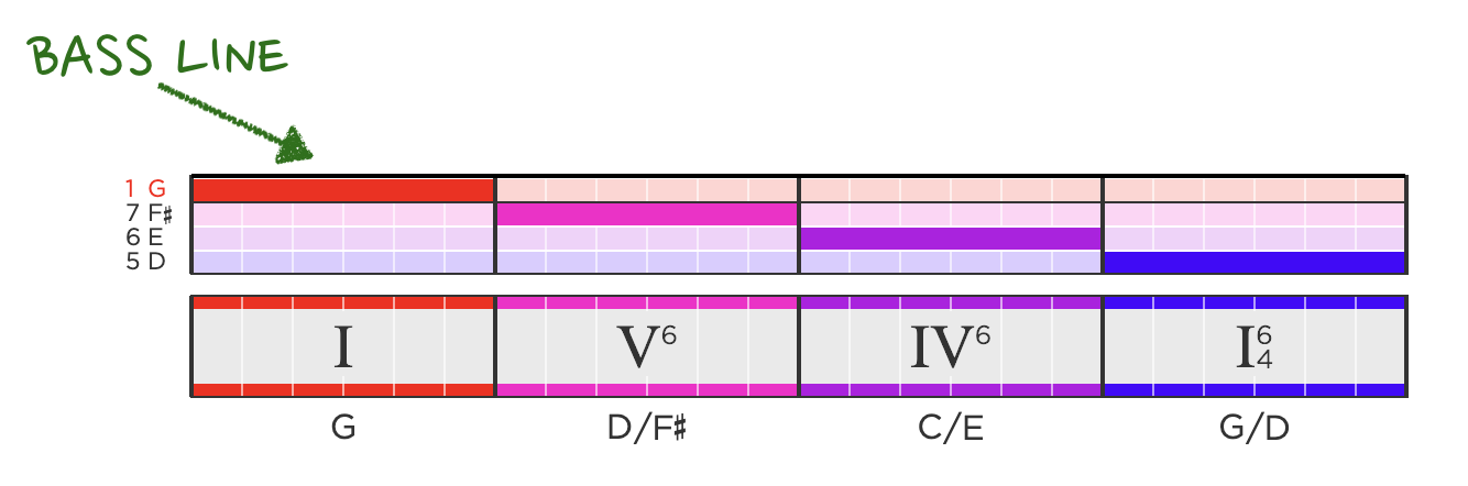 A graphical representation of the bass line of the chord progression