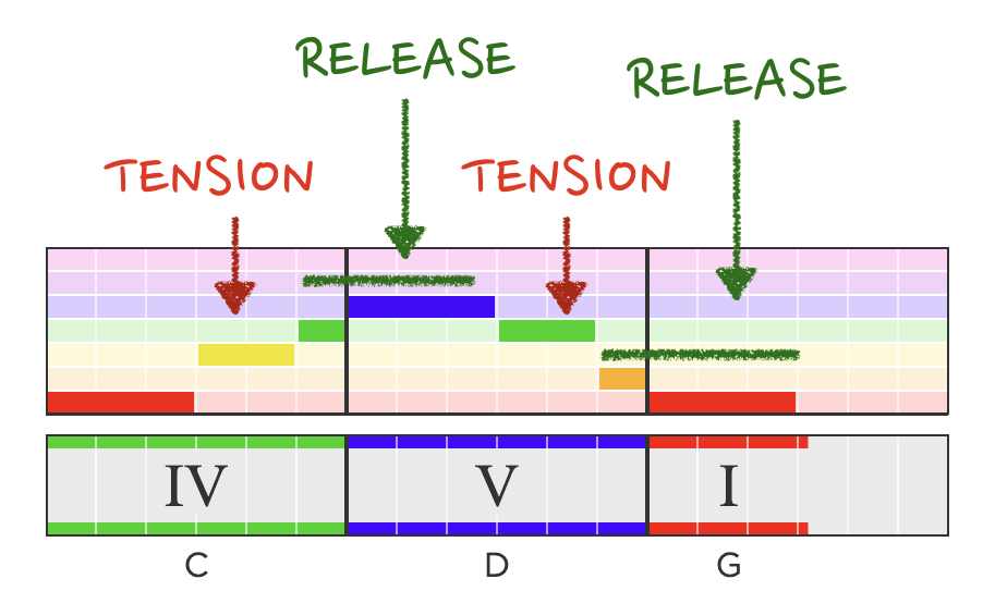 Labeling the cyclic tension and release in the final three measures