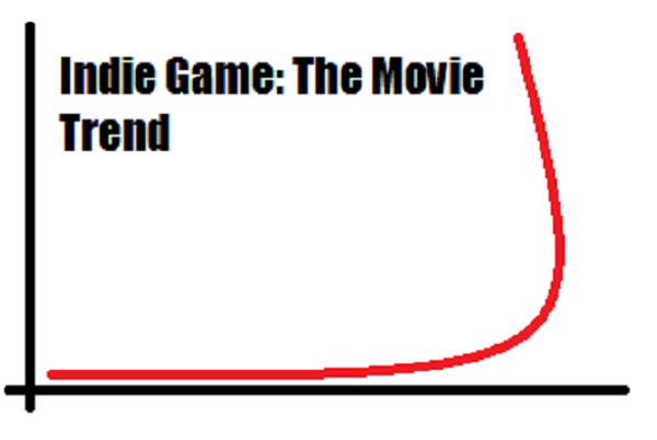 Indie Game: The Movie: The Trend | Horrible Night