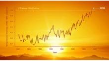 warmer winters chart