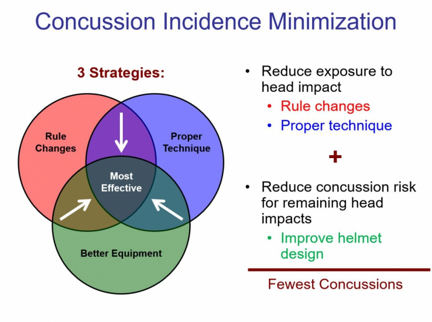 A graph showing the results of helmet concussion research.