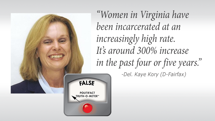 Del. Kaye Kory recently claimed a significant increase in the numbers of women being incarcerated.