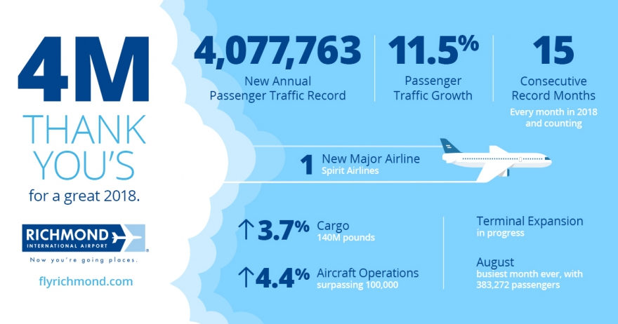 Graphic of passenger growth at Richmond International Airport.