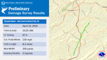 The US Weather Service says at least 15 tornadoes hit Virginia Friday, ranking it as having the third highest number of tornadoes in a single da