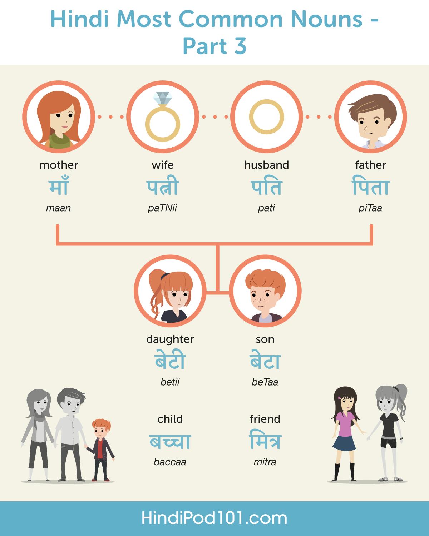Hindi Language Archives Hindipod101 Com Blog
