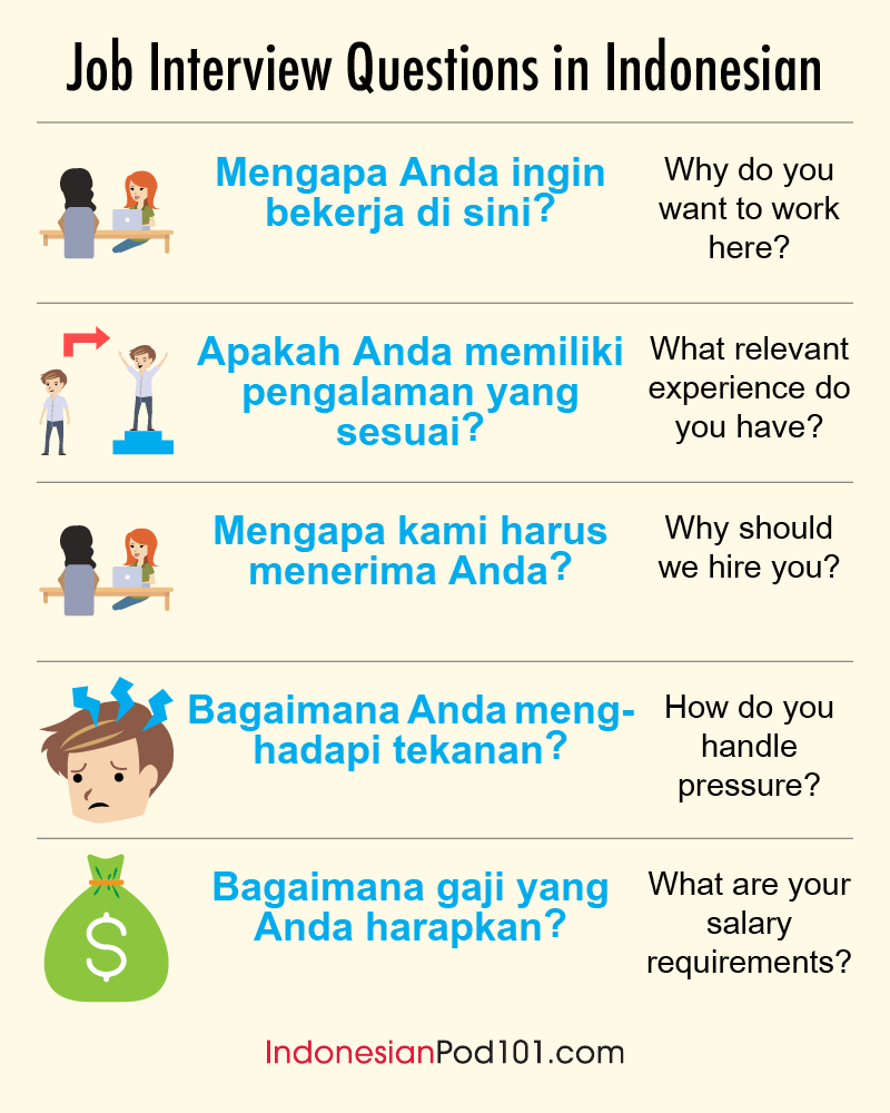 Learn Indonesian Blog By IndonesianPod101