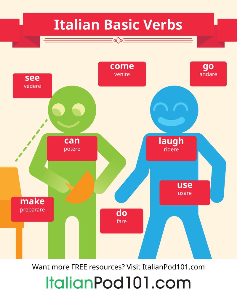 Top verbs