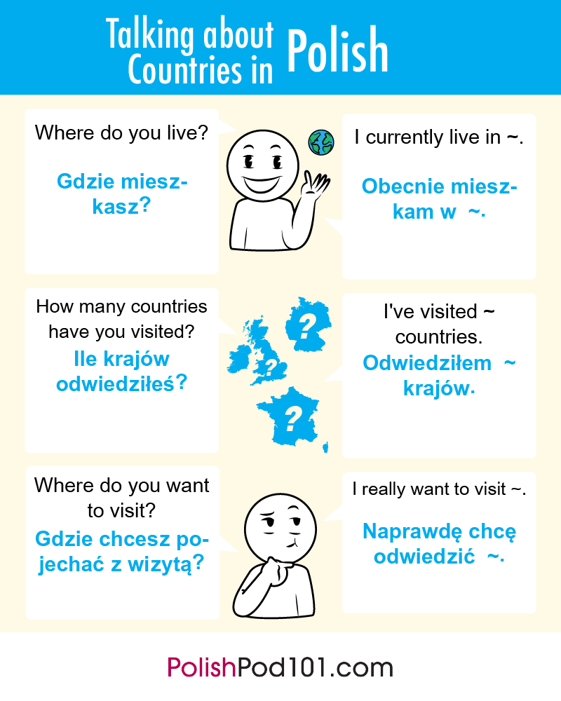 Countries in Polish