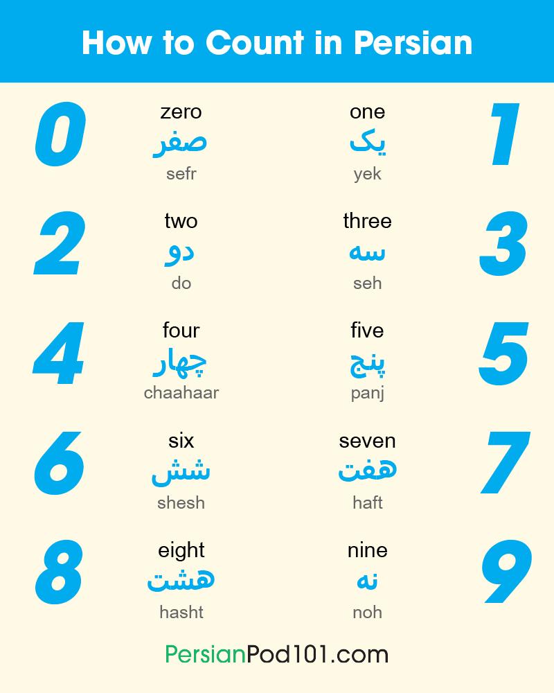Language Numbers