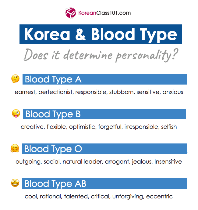 Talking about Blood Type