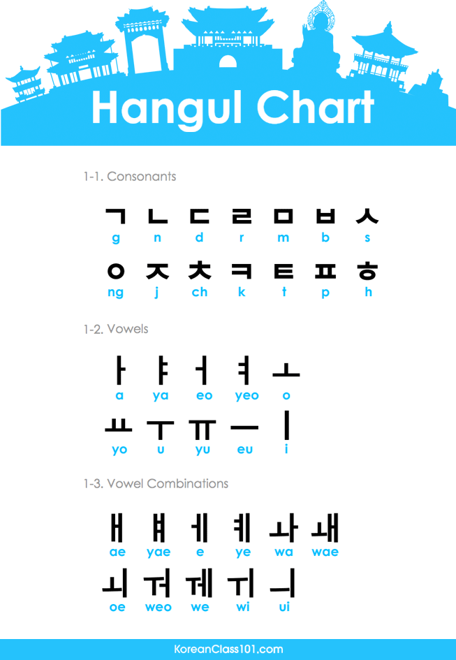 Korean Alphabet and Pronunciation - Learn Languages