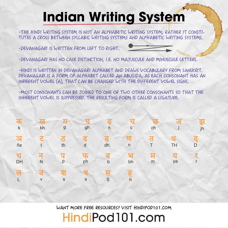 How to Write My Name in Hindi - HindiPod101