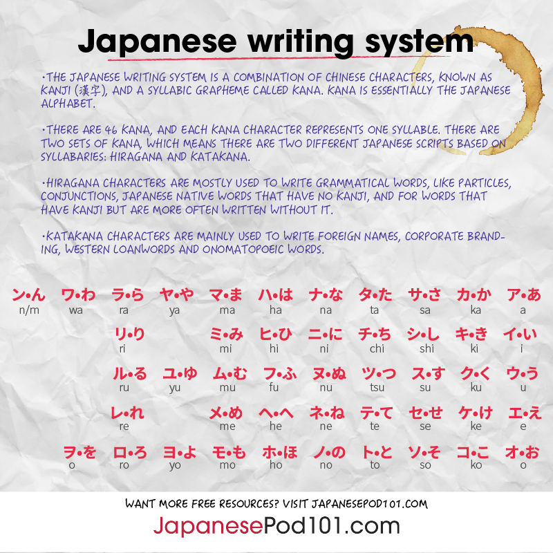 How To Write My Name In Japanese Japanesepod101