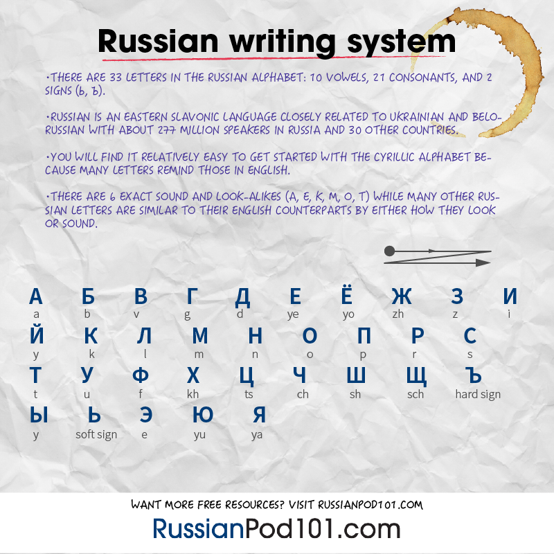 How to Write My Name in Russian - RussianPod101