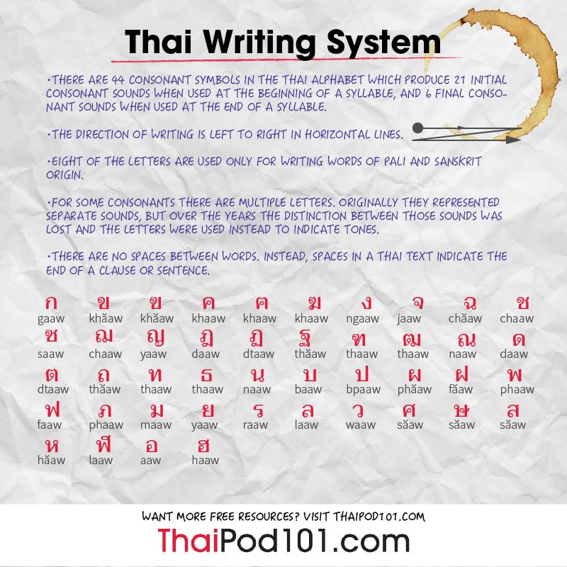 thailand date converter