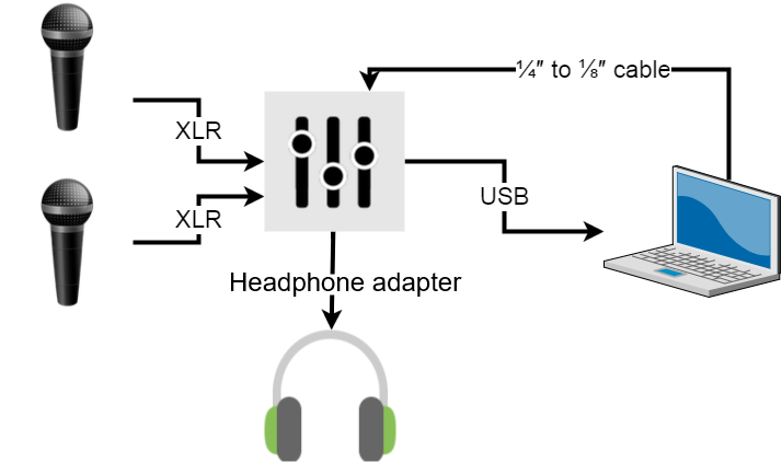 Diagram showing how to connect two microphones to a mixer and computer