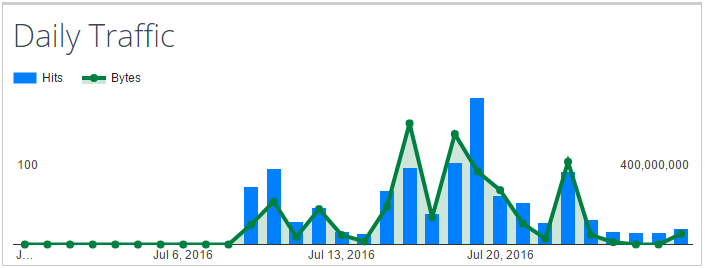 Graph of Amazon S3 downloads