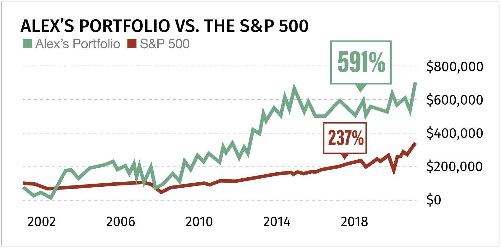 The Momentum Alert portfolio vs The S&P 500