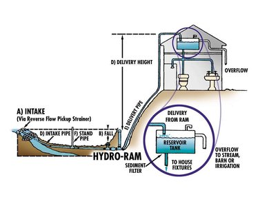Ram Automatic Pumps