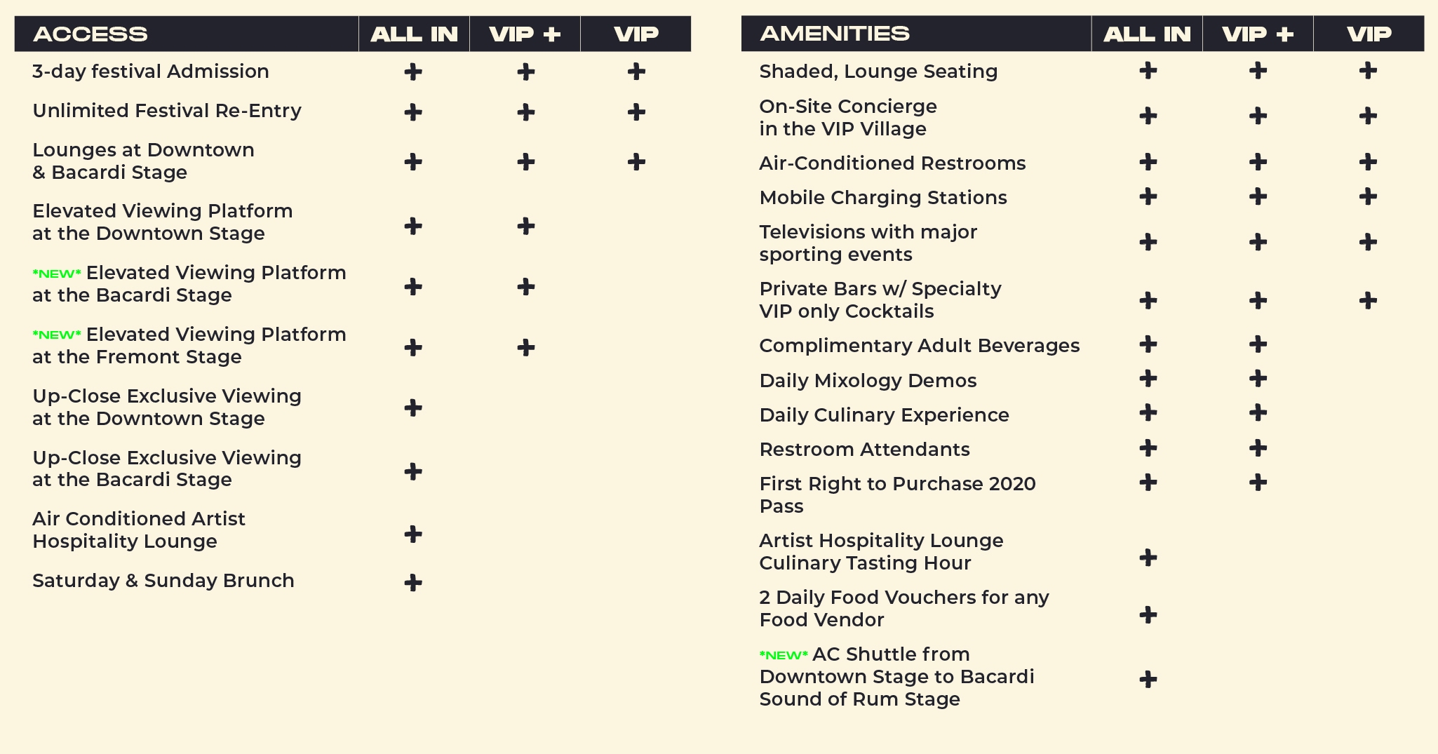 Life is Beautiful 2019 Ticket Types Comparison