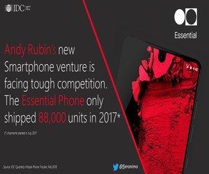 مبيعات هاتف Essential-PH1 لم تتجاوز 90,000 وحدة في أول 6 ...