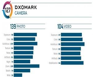 +Vivo X50 Pro يحتل المرتبة الثالثة في قائمة DxOMark ...