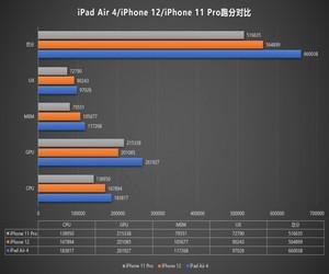 إختبارات الأداء تقترح قدوم هواتف iPhone 12 بتردد أقل...
