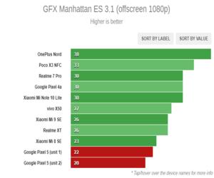 المعالج في الهاتف Google Pixel 5 يُعتبر أبطأ مما كنا...
