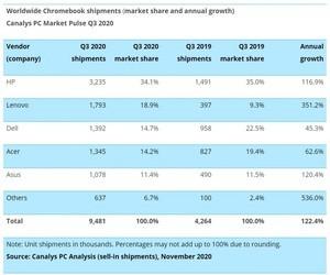 مبيعات Chromebook والأجهزة اللوحية تنمو في ظل إنخفاض...