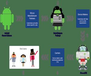 جوجل وكوالكوم تتعاونان لإتاحة أربعة تحديثات أندرويد ...
