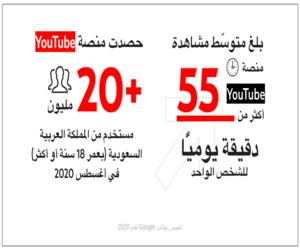 دراسة من يوتيوب تبين أن السعوديين يفضلون مشاهدة المح...