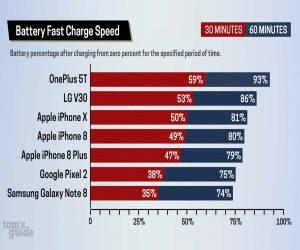 ايفون 8 وايفون X أبطأ بالشحن السريع من هواتف أندرويد الرائدة