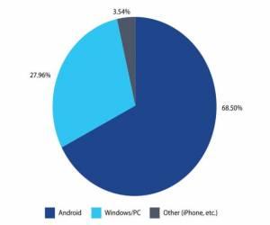 تقرير جديد يقول بأن الأندرويد هو نظام التشغيل الأكثر إسته...