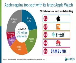 آبل تتصدر سوق الأجهزة القابلة للارتداء من جديد