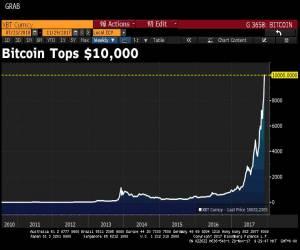 سعر عملة Bitcoin يتجاوز 10 آلاف دولار!