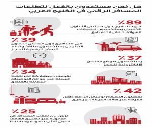 دراسة: المسافرون في الخليج يتطلعون لمناخ رقمي أوسع في الف...