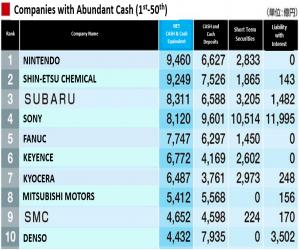 تقرير جديد يؤكد أن Nintendo هي أغنى شركة في اليابان من نا...