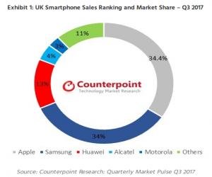 آبل تتصدر سوق الهواتف الذكية بالمملكة المتحدة