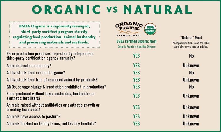 Organic Vs Natural Dog Food